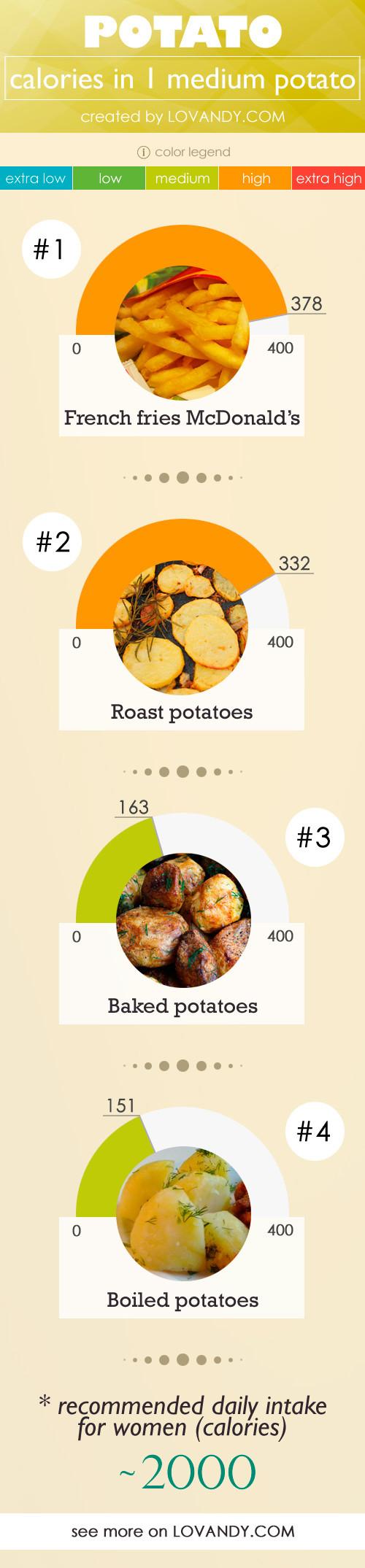 1 Potato Calories  Potato Calories Baked Mashed Roast per 1 potato 100g