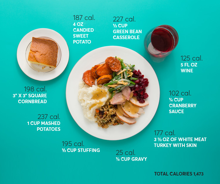 1 Potato Calories  How Many Calories Are in Your Thanksgiving Dinner