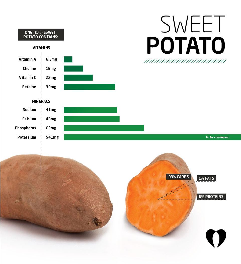 1 Potato Calories  calories in sweet potatoes