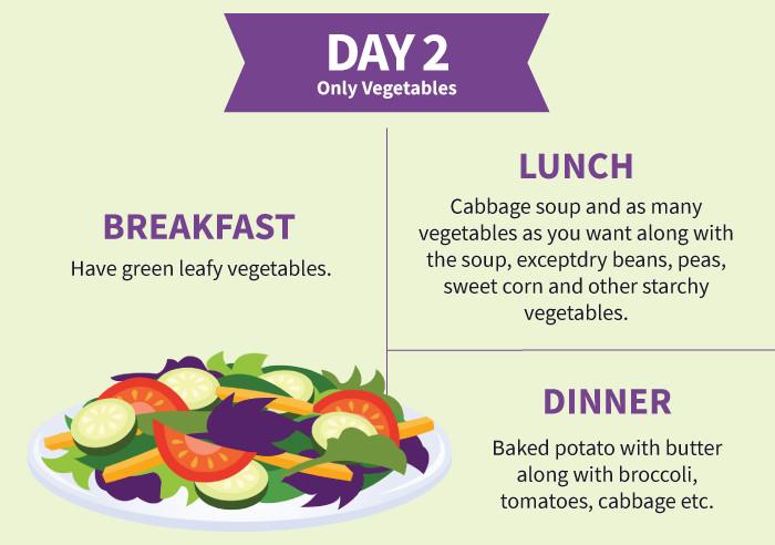 7 Day Cabbage Soup Diet  Cabbage Soup Diet Effects Diet Plan