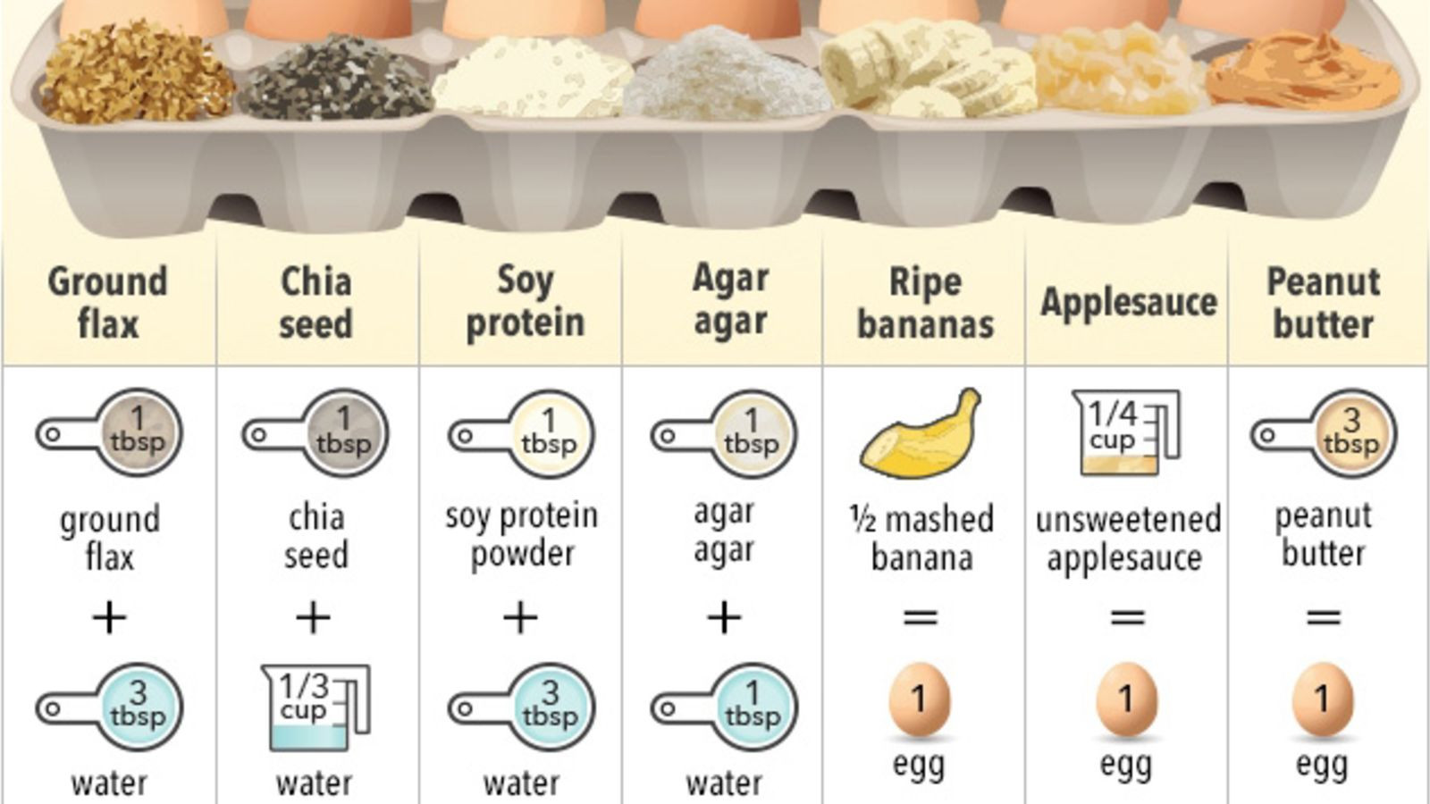 Applesauce Substitute For Egg  This Cheat Sheet Shows the Best Egg Substitutes for Baking