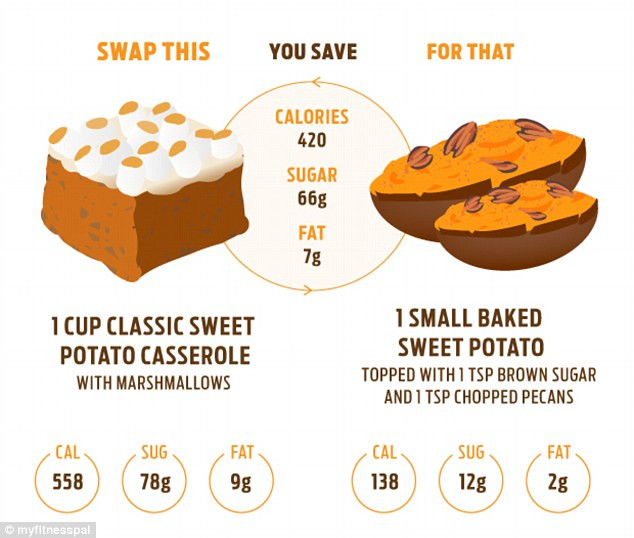 Baked Sweet Potato Nutrition  Thanksgiving food swaps that will save you 2 000 CALORIES