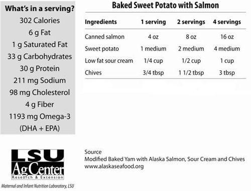 Baked Sweet Potato Nutrition  Sweet Potatoes December 2005