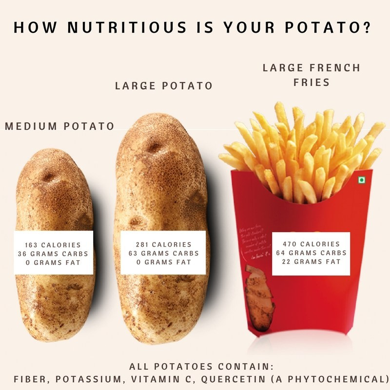 Calories In Medium Potato  HealthTalk Are potatoes bad for you – AICR Blog