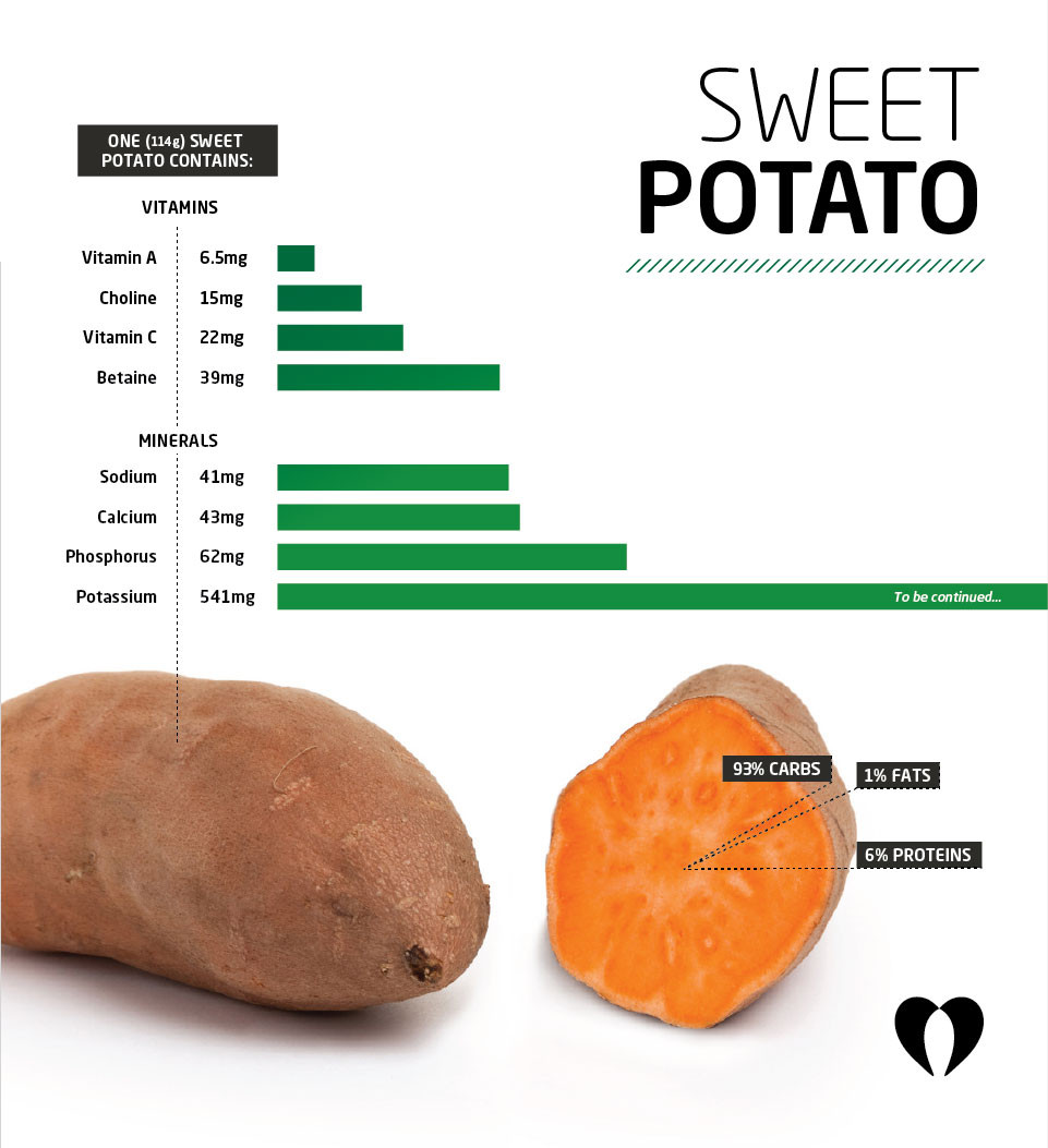 Calories In Medium Potato  Workout of the Day WOD