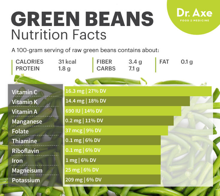Green Bean Nutrition Facts  Green Beans Nutrition Benefits Uses & Recipes Dr Axe
