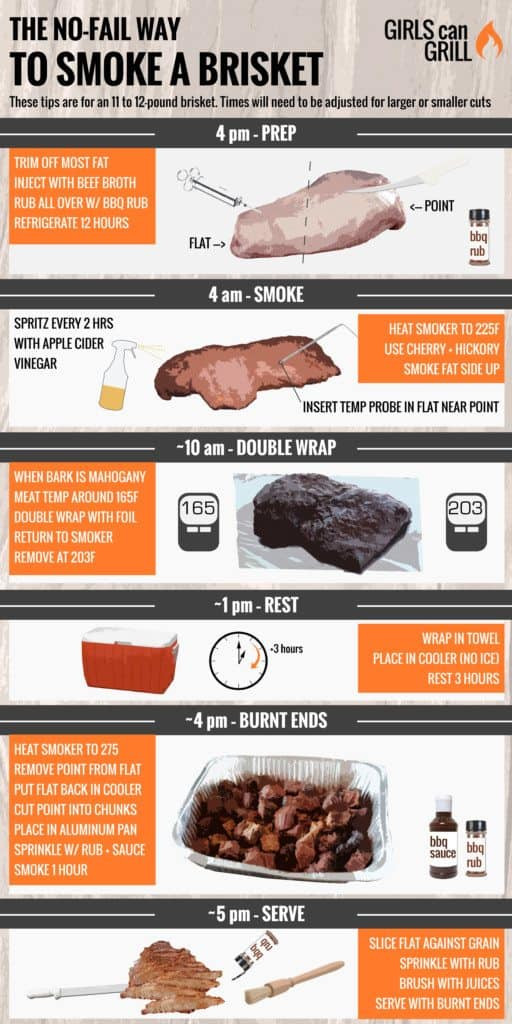 How Long To Smoke Beef Brisket  The No Fail Way to Smoke Brisket