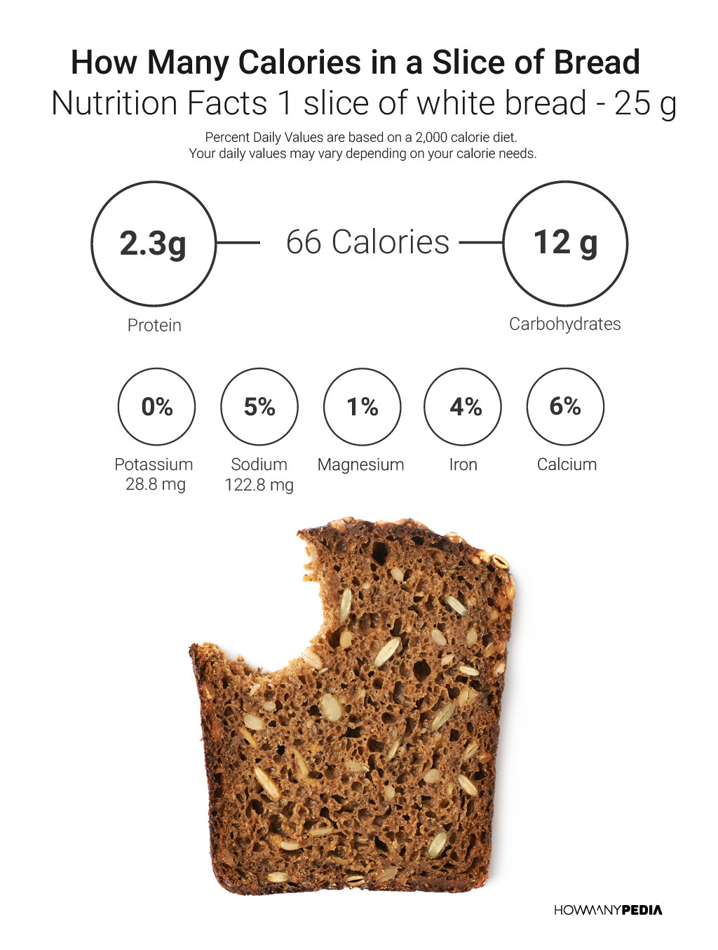 How Many Calories In A Slice Of White Bread  Wheat Bread Nutrition Facts 1 Slice – Nutrition Ftempo