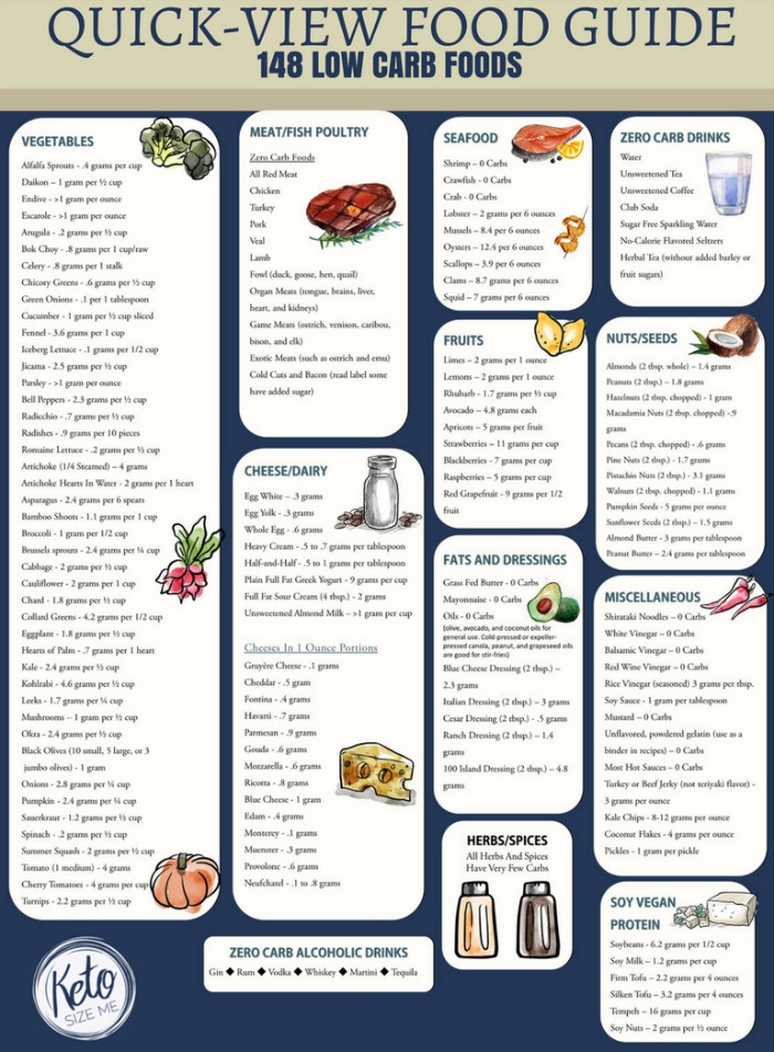 Is The Keto Diet Good For Diabetics Low Carb Food List Printable Carb Chart • Keto Size Me