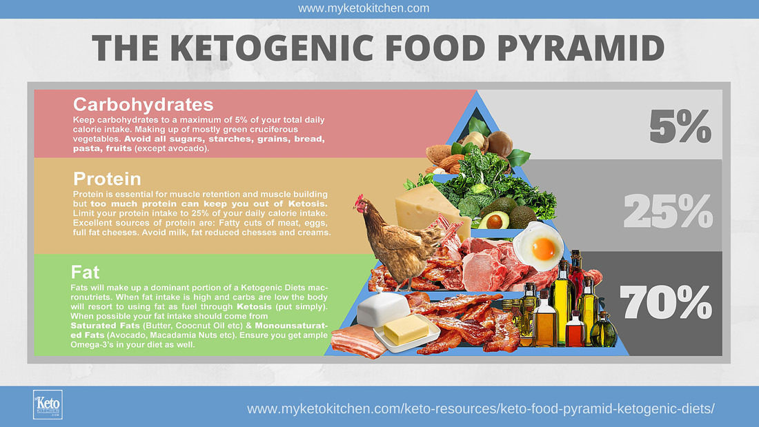 Is The Keto Diet Good For Diabetics The Ketogenic t Re mended by doctors to treat Cancer