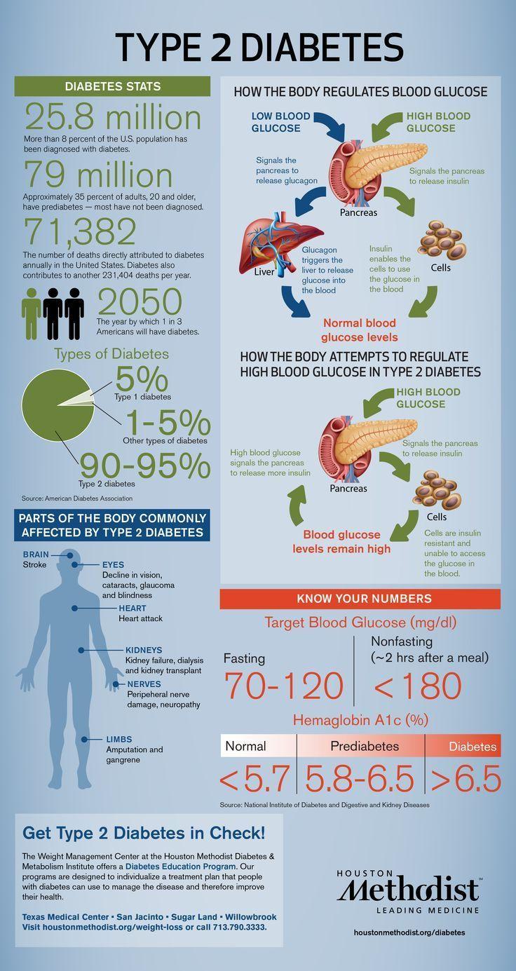 Is The Keto Diet Good For Diabetics Best 25 What causes diabetes ideas on Pinterest