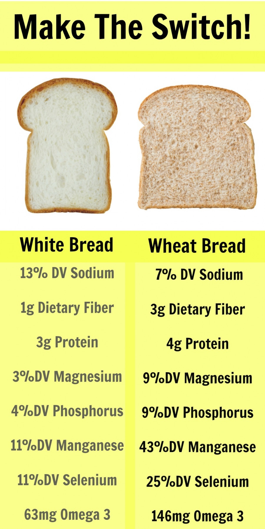 Is White Bread Bad For You  Study Even a LITTLE White Bread Can be a Bad Thing