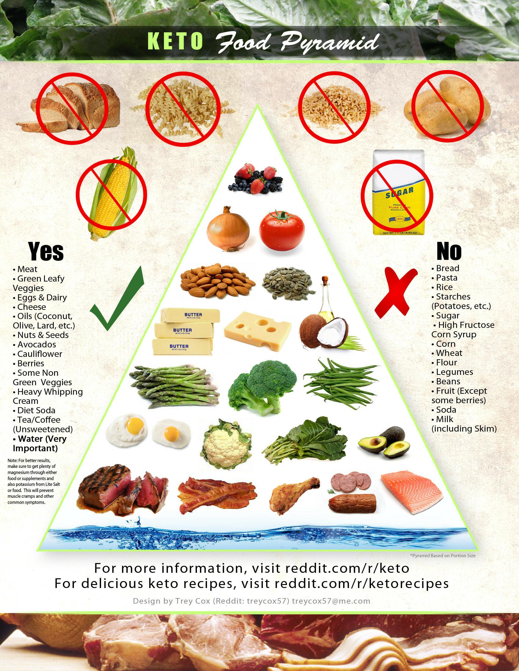 Keto Paleo Diet  ketogenic – Page 9 – Keto Chow