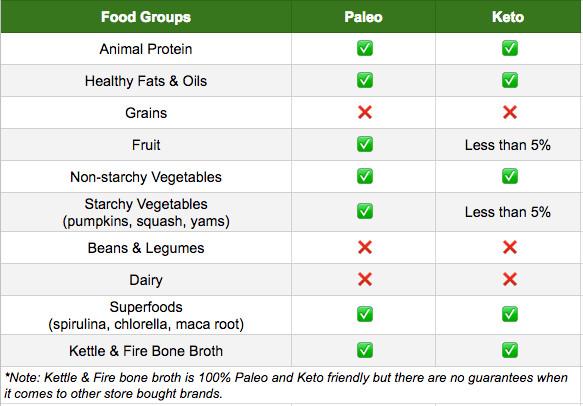 Keto Paleo Diet  Paleo vs Keto Diet Which e Is Right For You