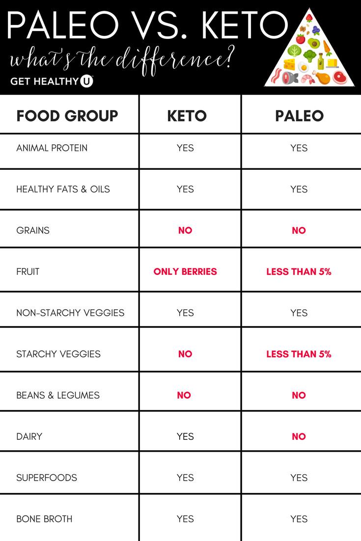 Keto Paleo Diet  Keto vs Paleo Which Diet Is Better