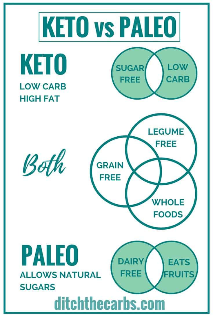 Keto Paleo Diet  Keto vs Paleo What s The Difference Ditch The Carbs