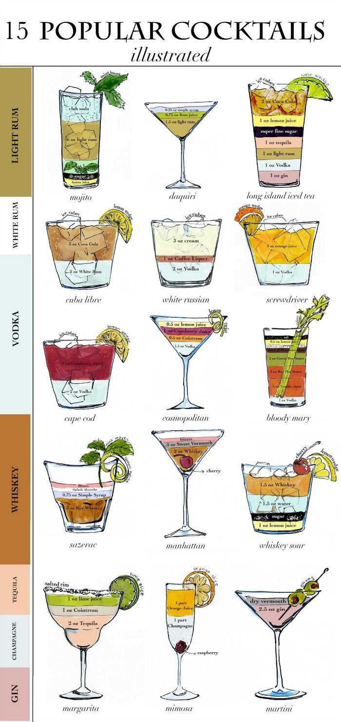 List Of Cocktails  17 Best ideas about Popular Cocktails on Pinterest