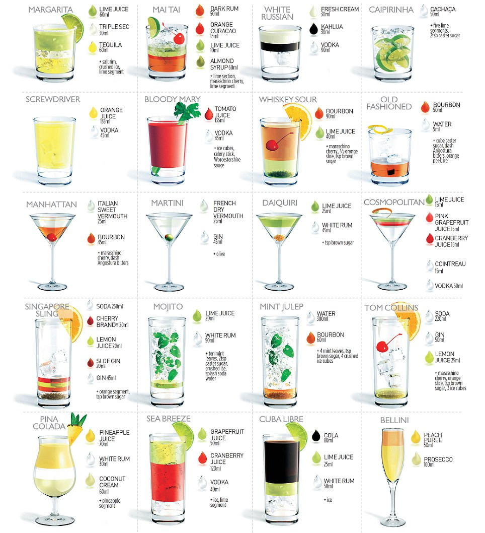 List Of Cocktails  Popular Cocktail Recipes 20 of the Most Popular Cocktails