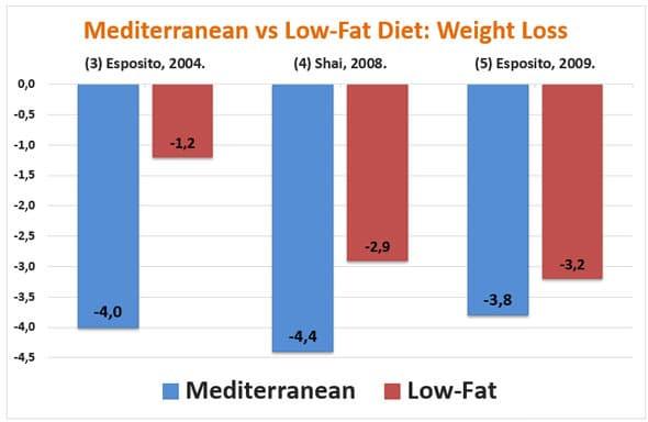 Mediterranean Diet Weight Loss  5 Stu s on The Mediterranean Diet Does it Really Work