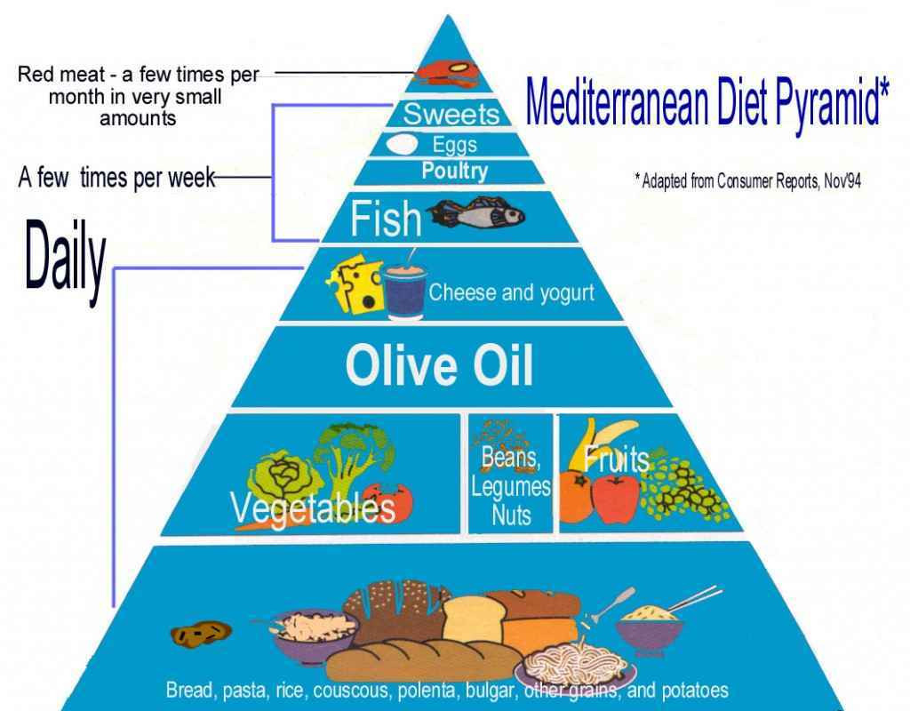 Mediterranean Diet Weight Loss  Losing weight with Mediterranean t How to lose weight