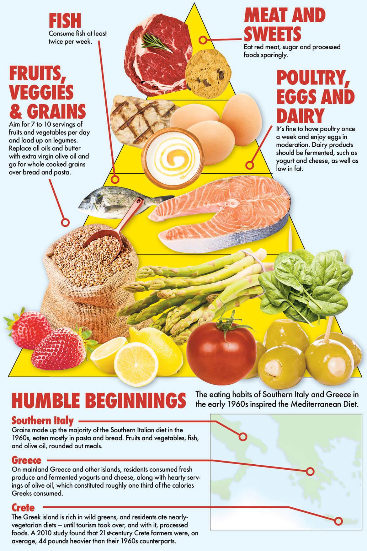 Mediterranean Diet Weight Loss  Mediterranean Diet – A Beginner's Guide and How to Start