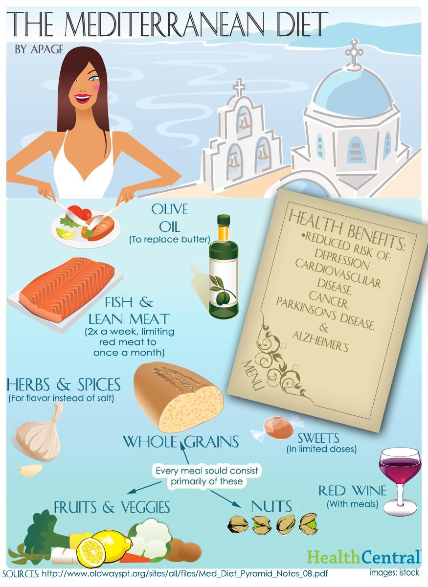 Mediterranean Diet Weight Loss  Top Diet Foods Food Diet Plan To Lose Weight