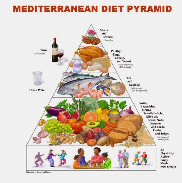 Mediterranean Diet Weight Loss  Mediterranean Diet Recipes for Healthy Weight Loss