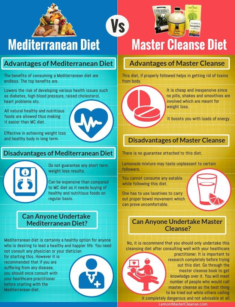 Mediterranean Diet Weight Loss  Mediterranean Diet Vs Master Cleanse Diet