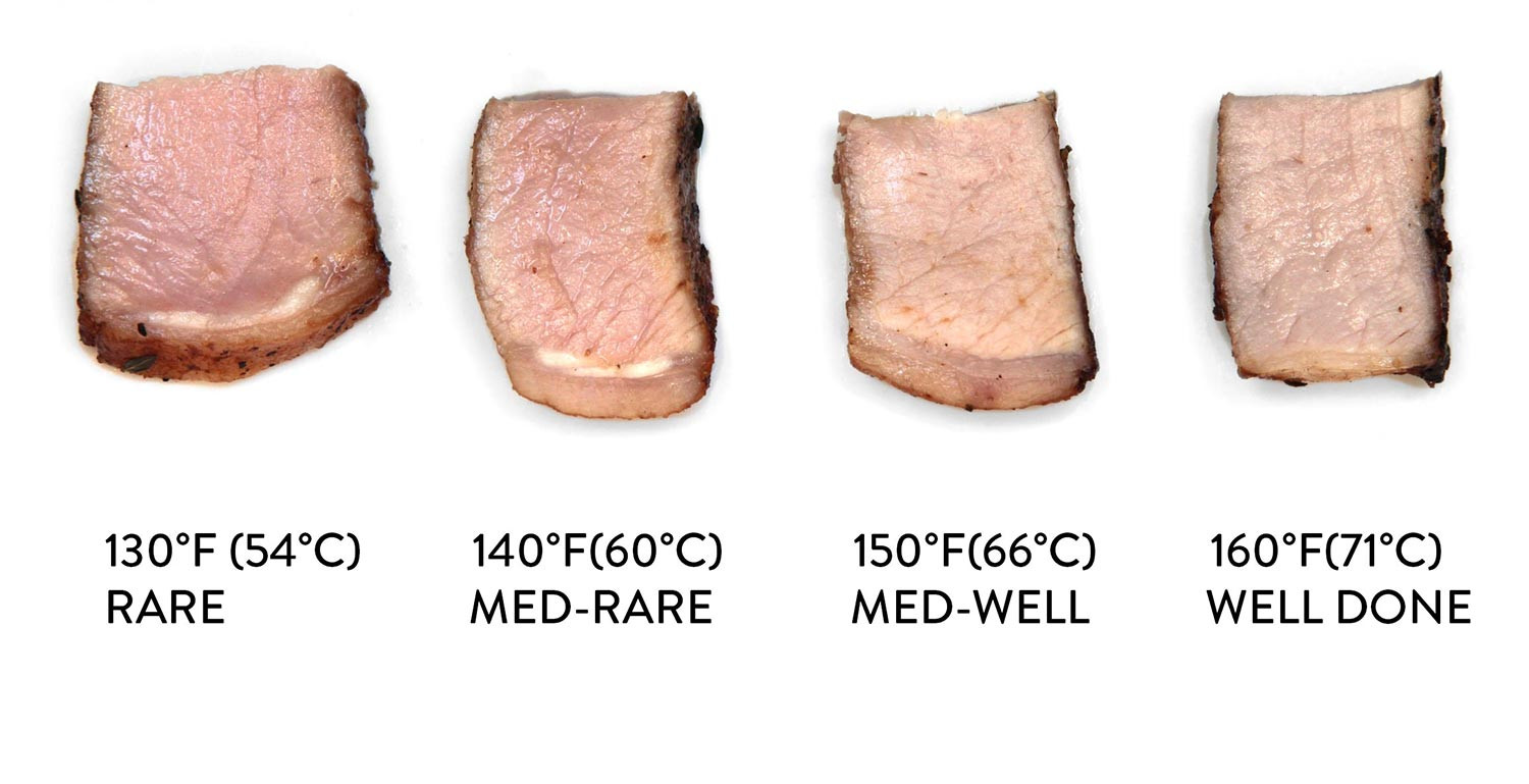 Pork Loin Cooking Temp  The Case for Pink Pork