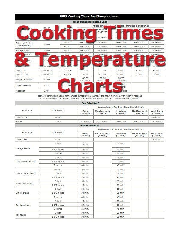 Pork Loin Cooking Temp  beef tenderloin temperature chart