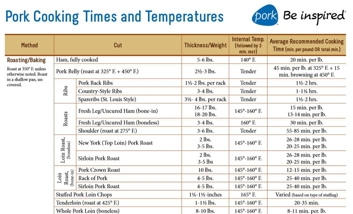 Pork Ribs Internal Temperature  How to cook a pork sirloin roast Seasoned Advice