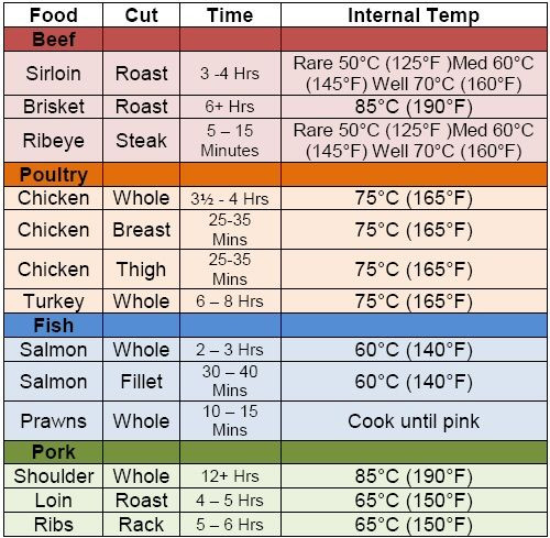 Pork Tenderloin Internal Temperature  10 Best images about Meat chart on Pinterest