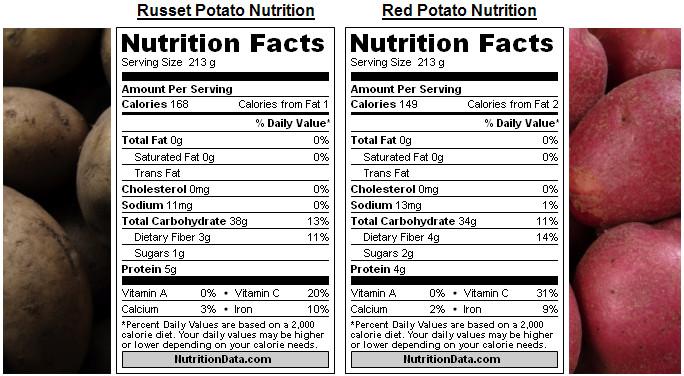 Potato Nutrition Data  The Brown Russet Potato vs The Red Potato • The Cooking Dish