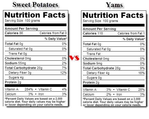 Potato Nutrition Data  plex carbs