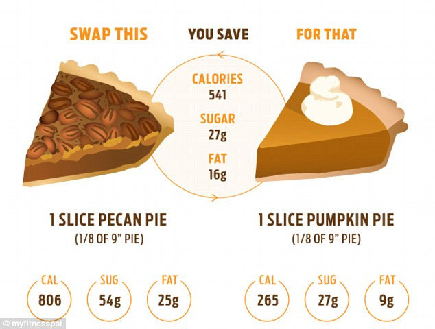 Pumpkin Pie Nutrition  Thanksgiving food swaps that will save you 2 000 CALORIES