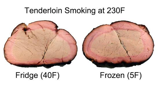 Smoke Pork Loin Temperature  Smoked Pork Tenderloin Recipes