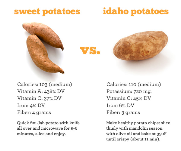 Sweet Potato Vs White Potato  Object moved