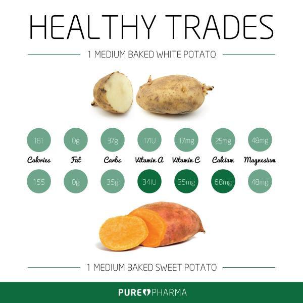 Sweet Potato Vs White Potato  Sweet Potatoes Rock… – AG World s Blog