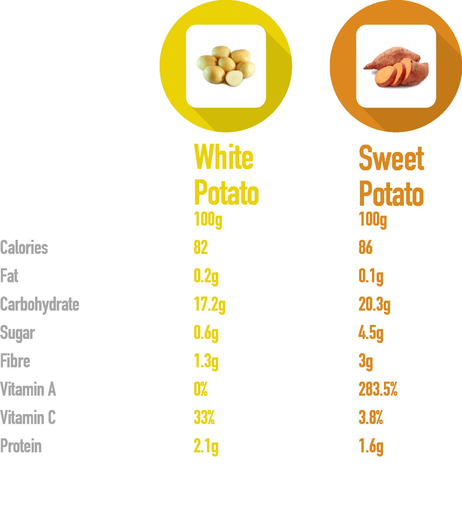 Sweet Potato Vs White Potato  Sweet Potato Vs White Potato