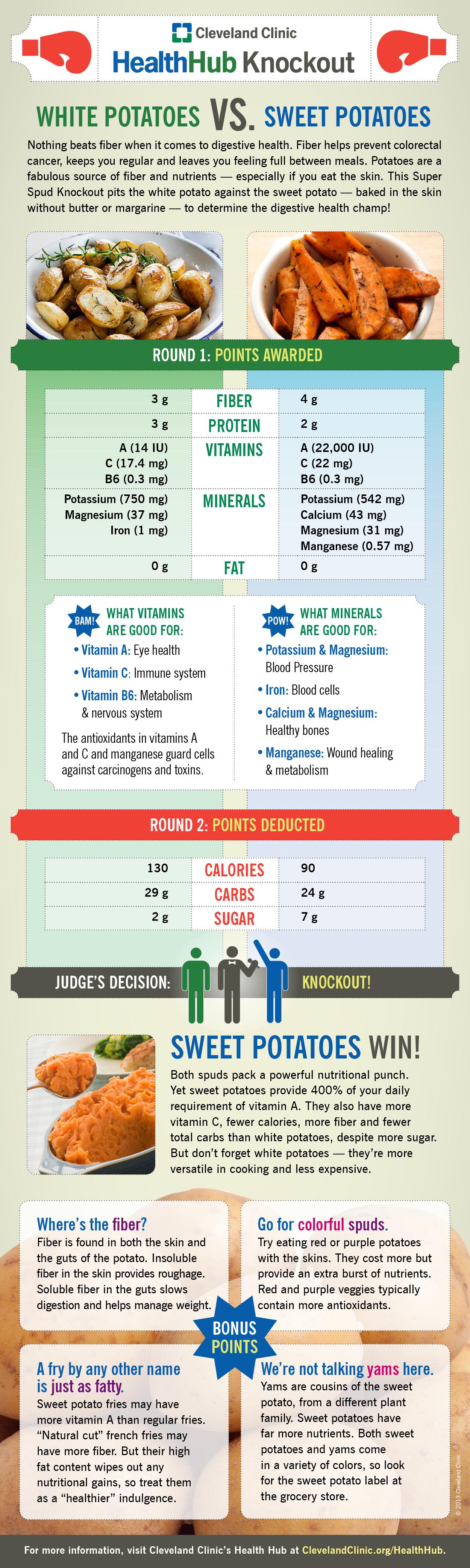 Sweet Potato Vs White Potato  White Potatoes vs Sweet Potatoes Which Are Healthier