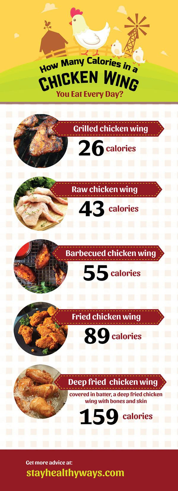 Baked Chicken Nutrition  How Many Calories In A Chicken Wing You Eat Every Day
