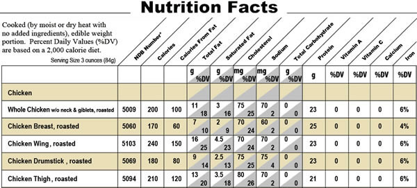 Baked Chicken Nutrition  Baked chicken breast boneless skinless calories