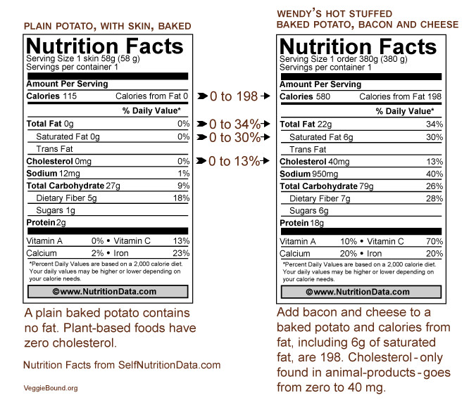 Baked Potato Nutrition  nutrition facts for baked potato k kub 2018