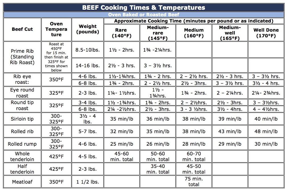 Boneless Pork Loin Roast Cooking Time Per Pound  Cooking Instructions Schinkels Meat Market