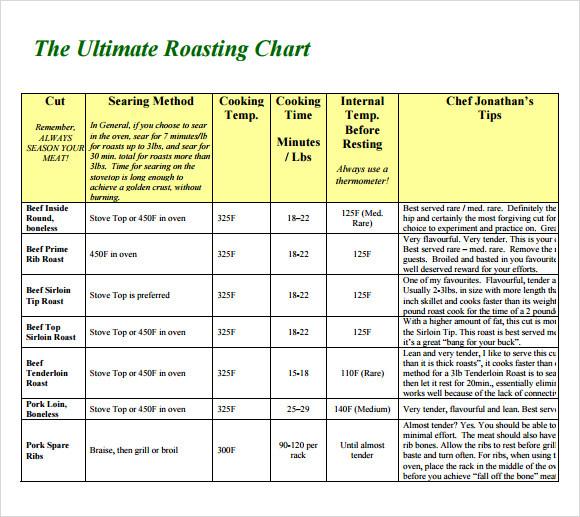 Boneless Pork Loin Roast Cooking Time Per Pound  6 Prime Rib Temperature Chart Templates for Free Download