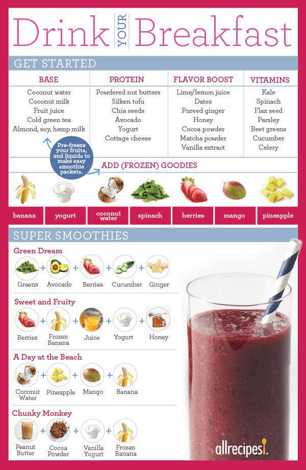 Breakfast Smoothie Recipes  How To Make A Smoothie To Replace A Meal