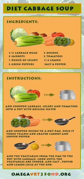 Cabbage Soup Diet Plan  Souping vs Juicing Which e Is the Best Cleanse