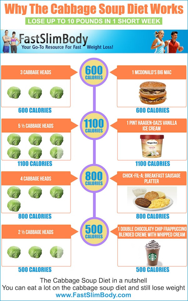 Cabbage Soup Diet Results  cabbage soup t results