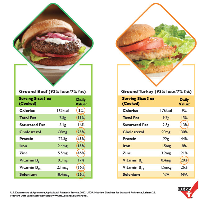 Calories Ground Turkey  Ground Beef Versus Ground Turkey – Which es out on top