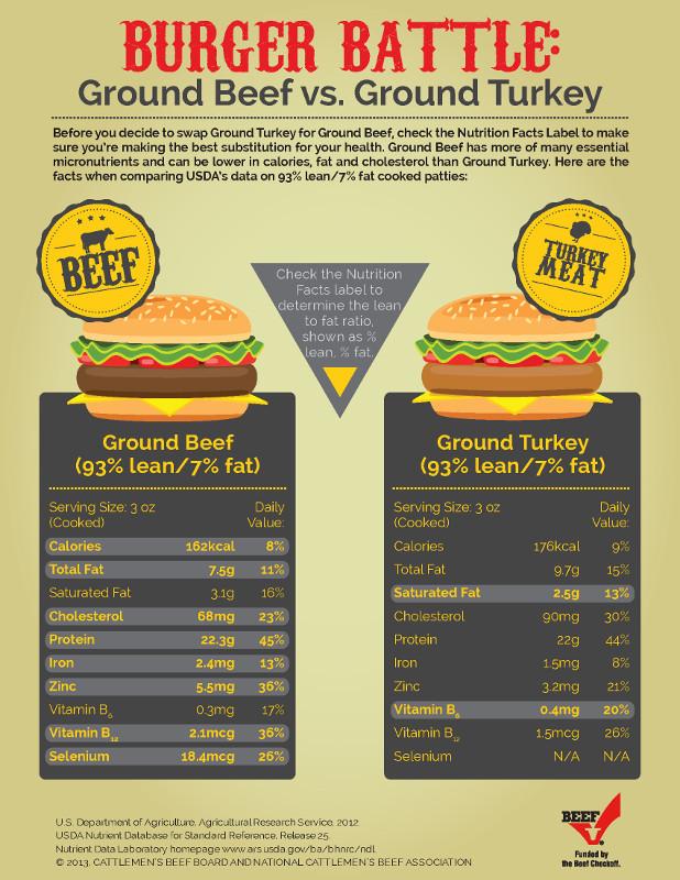 Calories Ground Turkey  Reasons to Choose Ground Beef Over Ground Turkey